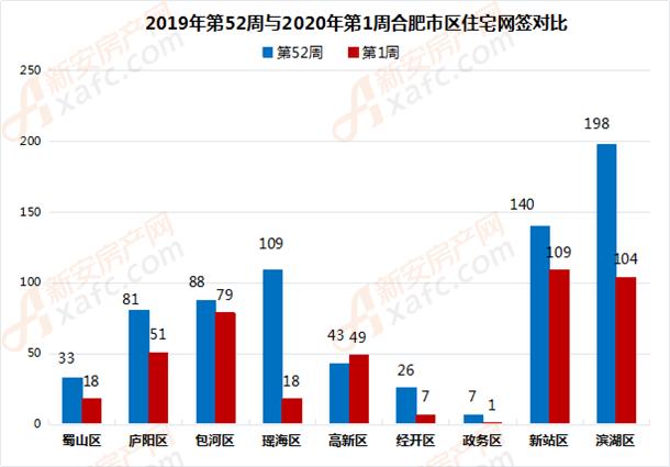 2019年第52周与2020年第1周合肥市区住宅网签对比