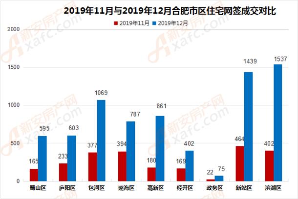 2019年11月与2019年12月合肥市区住宅网签成交对比