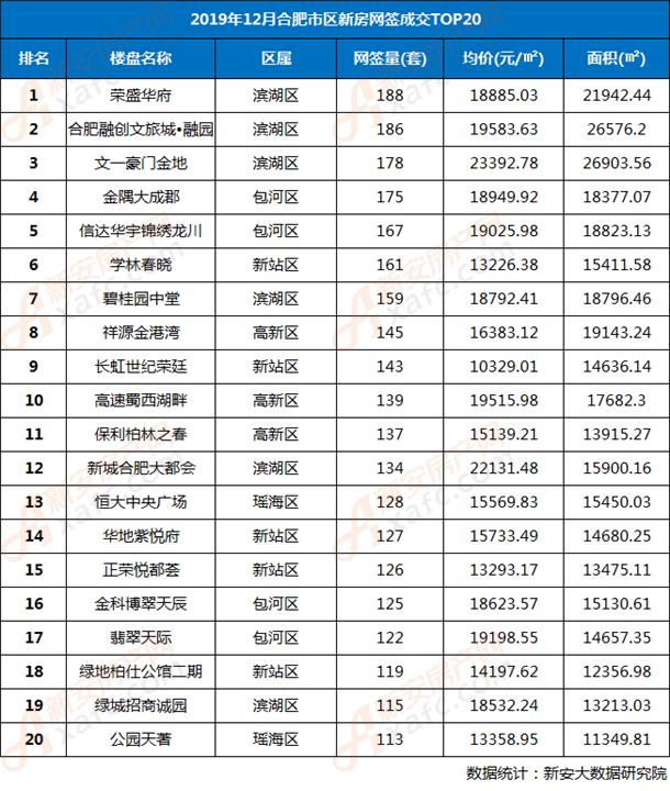 2019年12月合肥市区住宅楼盘网签TOP20排行榜