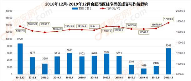 2018年12月-2019年12月合肥市区住宅网签成交量走势