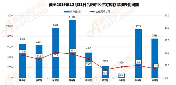 截至12月31日合肥市区住宅库存量和去化周期