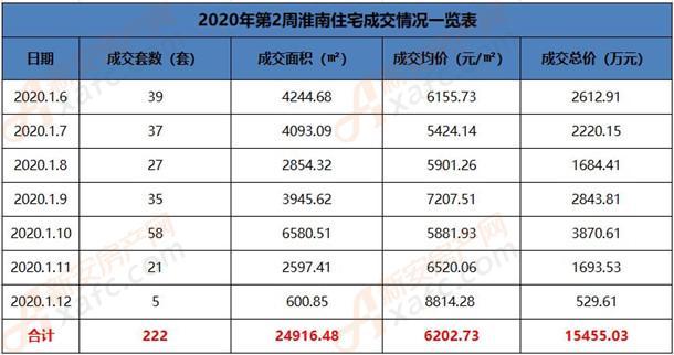 2020年第2周淮南住宅成交情况一览表