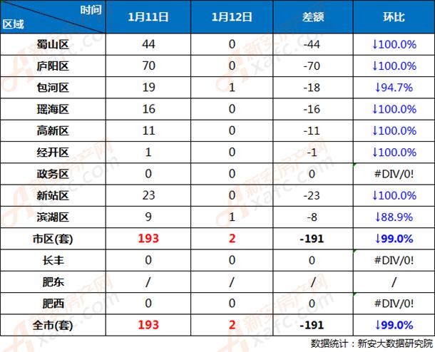 1月11日和1月12日合肥市各区商品房网签成交对比