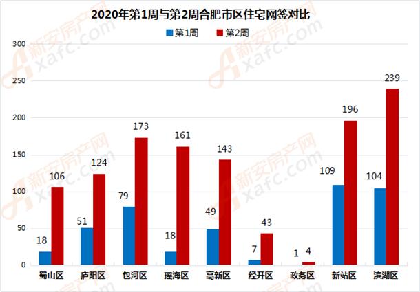 2020年第1周与第2周合肥市区住宅网签对比