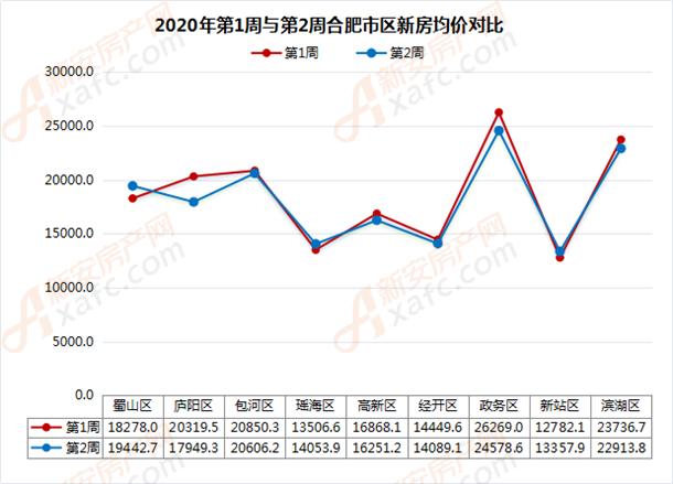 2020年第1周与第2周合肥市区新房均价对比