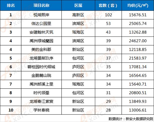 2020年第2周合肥市区楼盘网签成交TOP 10排行榜