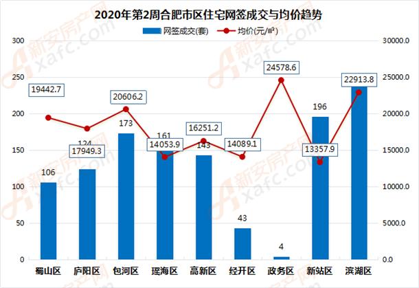2020年第2周合肥市区住宅网签成交与均价趋势
