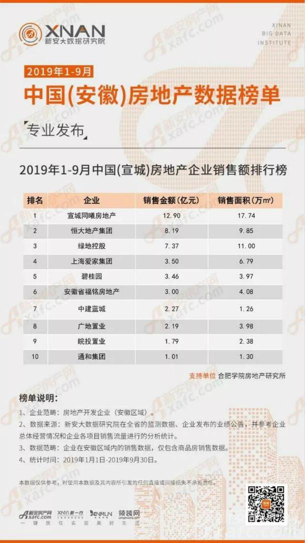 2019年1-9月中国(宣城)房地产企业销售额排行榜