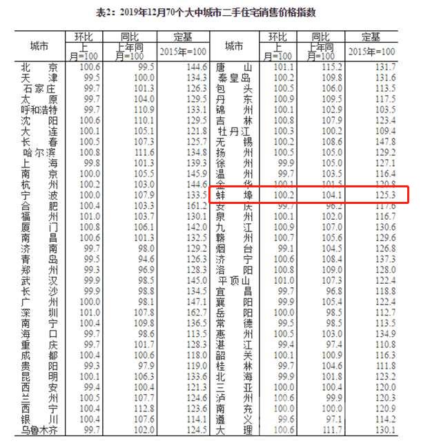 2019年12月70个大中城市二手住宅销售价格分类指数