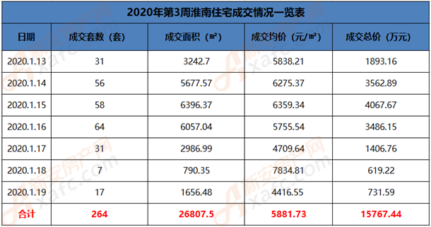 2020年第3周淮南住宅成交情况一览表