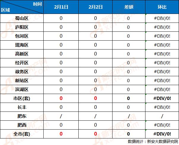 2月1日与2月2日合肥市各区住宅网签成交对比