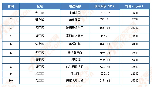 芜湖楼市1月成交TOP10