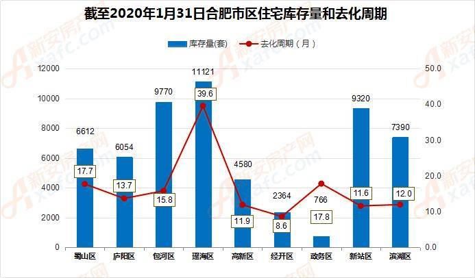 截至1月31日合肥市住宅库存量和去化周期
