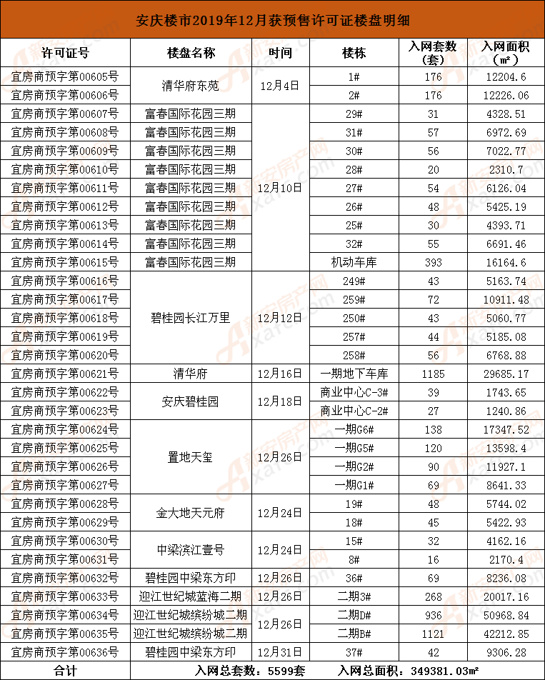 安庆楼市2019年12月获预售许可证楼盘明细.png