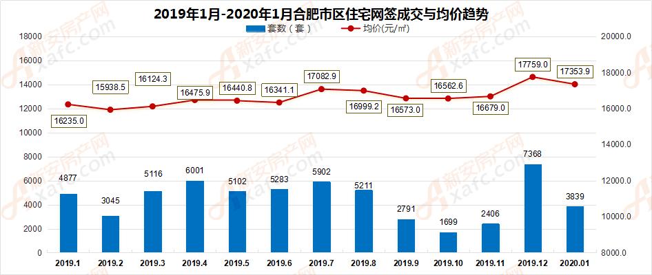 2019年1月-2020年1月合肥市区住宅网签成交量走势