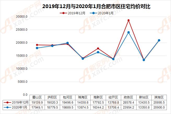 2019年12月与2020年1月合肥市区住宅均价对比