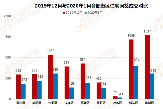 2019年12月与2020年1月合肥市区住宅网签成交对比