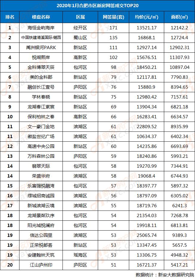 2020年1月合肥市区住宅楼盘网签TOP20排行榜