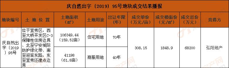 庆自然出字〔2019〕95号地块成交结果播报.png