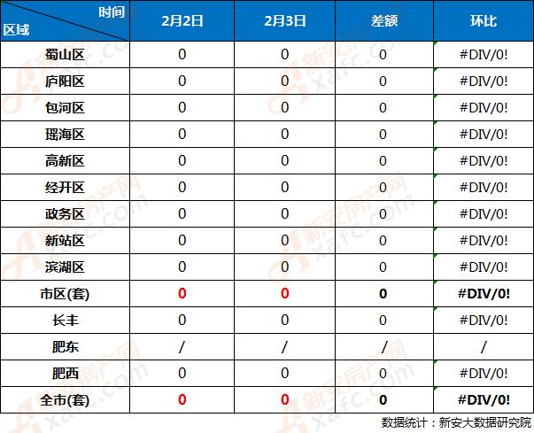 2月2日与2月3日合肥市各区住宅网签成交对比