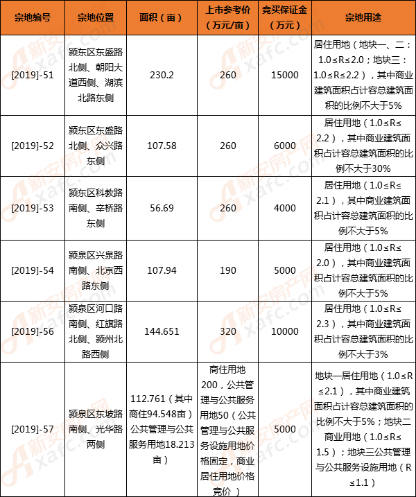 阜阳最新挂出6宗建设用地使用权公告