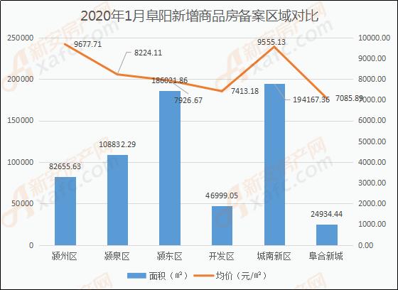 1月阜阳商品住房备案区域(面积、价格)分析