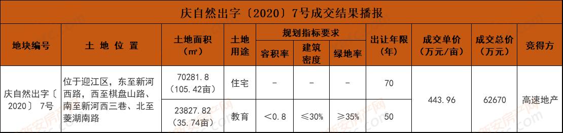 庆自然出字〔2020〕7号成交结果播报.png