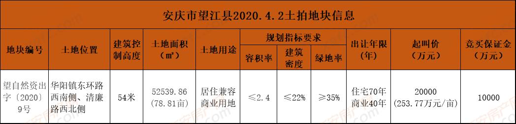 安庆市望江县2020.4.2土拍地块信息.png