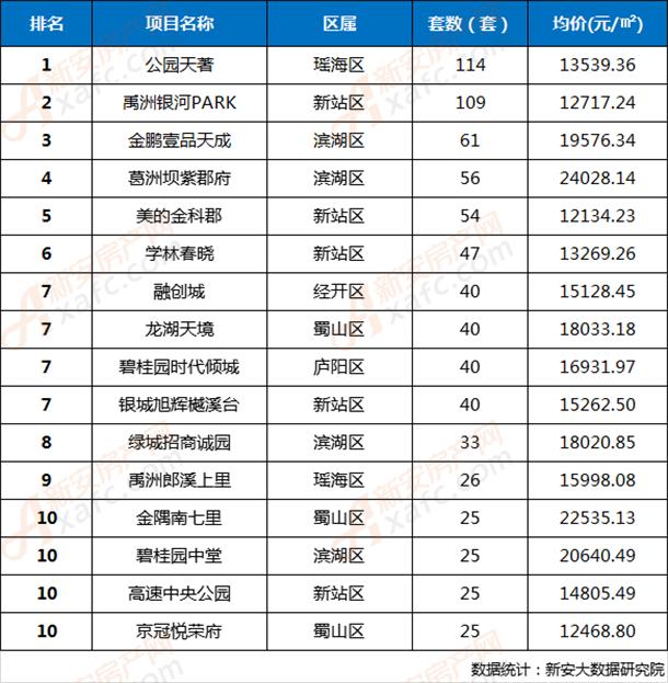 2020年第11周合肥市区楼盘网签成交TOP 10排行榜