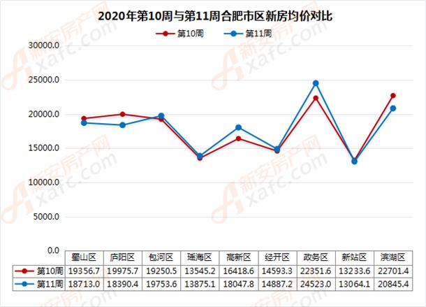 2020年第10周与第11周合肥市区新房均价对比
