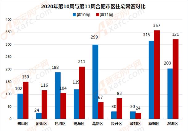 2020年第10周与第11周合肥市区住宅网签对比