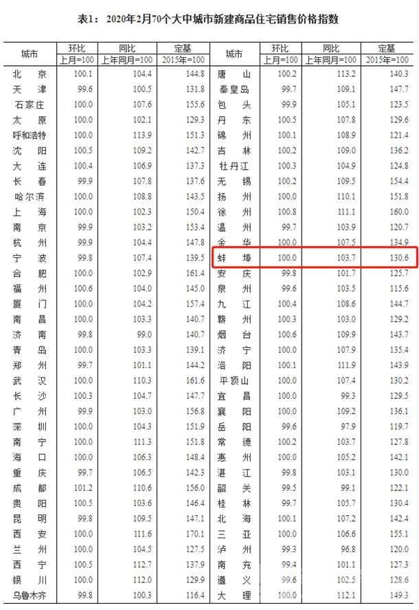 蚌埠2月新建商品住宅价格指数