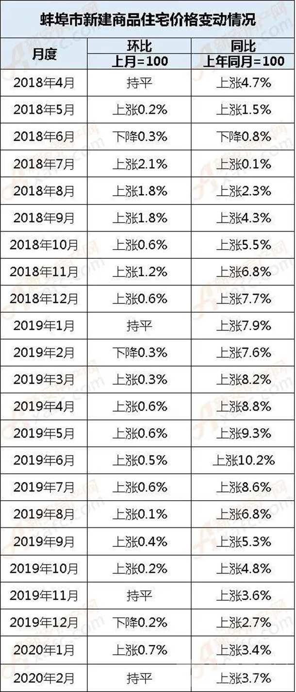 2018年—2020年的新房房价