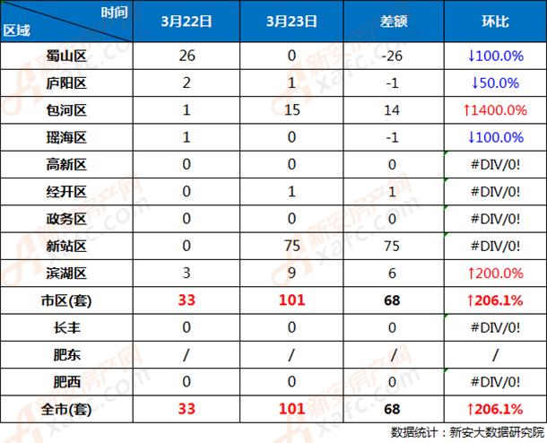 3月22日和3月23日合肥市各区商品房网签成交对比
