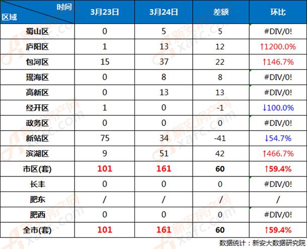 3月23日和3月24日合肥市各区商品房网签成交对比