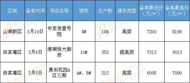 http://www.ahxinwen.com.cn/anhuifangchan/129914.html