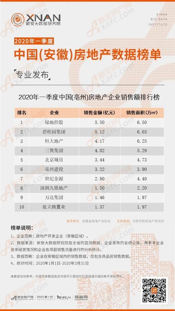 2020年一季度中国(亳州)房地产数据榜单专业发布