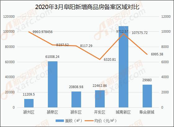 3月阜阳商品住房备案区域(面积、价格)分析