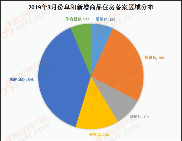 3月阜阳商品住房备案区域(套数)分析