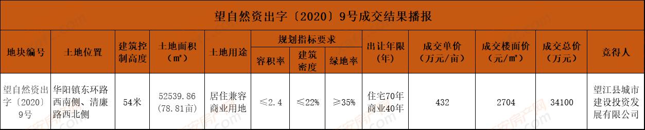 望江县城投3.41亿摘得望江县1宗78.81亩的商住用地