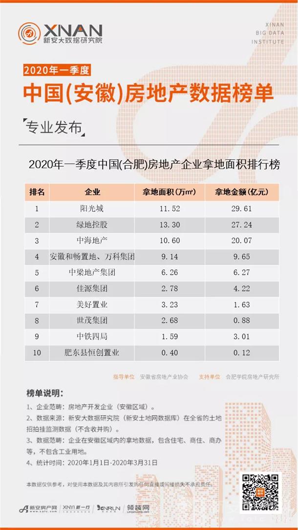 2020年一季度中国(安徽)房地产企业拿地面积排行